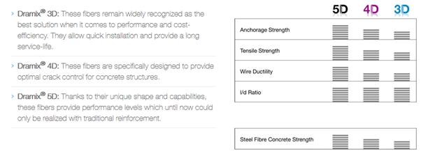 Steel-fibre reinforced concrete