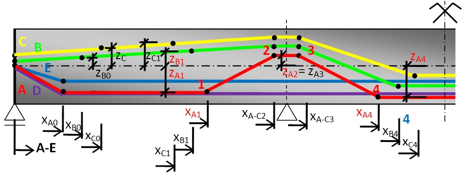 Tendon Geometry Optimization Of Post Tensioned Concrete